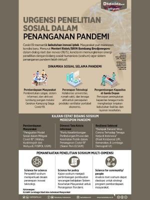 Urgensi Penelitian Sosial dalam Penanganan Pandemi