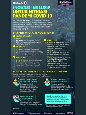 Inovasi Inklusif untuk Mitigasi Pandemi Covid-19