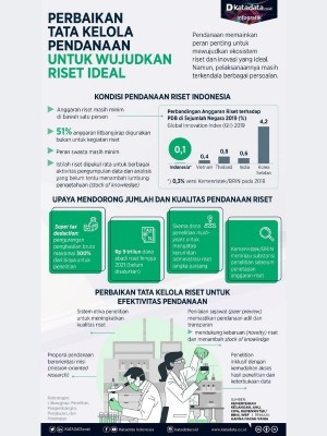 Perbaikan Tata Kelola Pendanaan untuk Wujudkan Riset Ideal