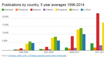 Blog: Indonesia's knowledge sector is catching up, but a large gap persists
