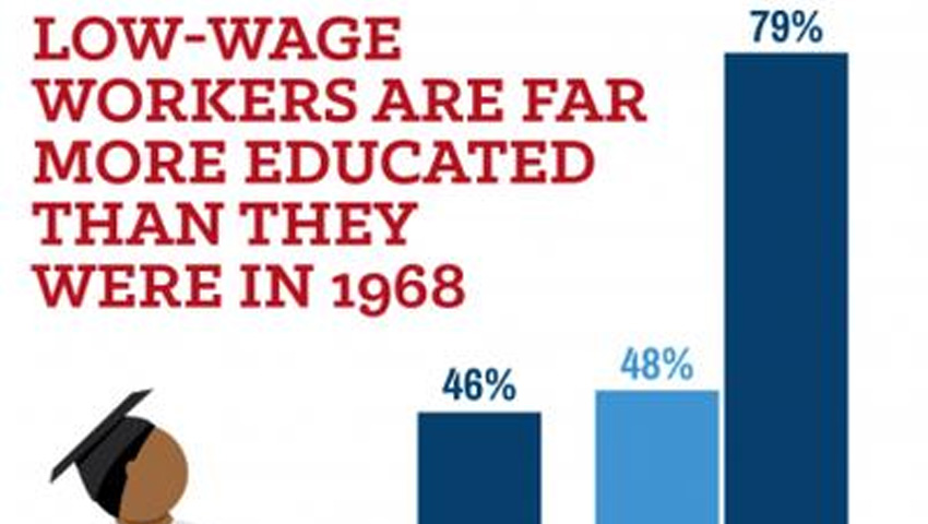 Workers Getting More Education
