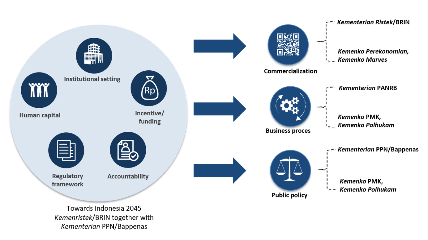 EPI Mechanism Recommendation
